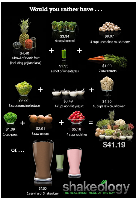 Shakeology Compared to Food Nutrition